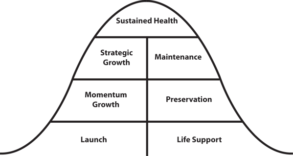 theunstuckgroup.comwp-contentuploads201812The-Unstuck-Church_bell-curve_life-cycle-1